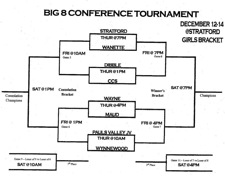 HS Big 8 Conference Tourney - Girls